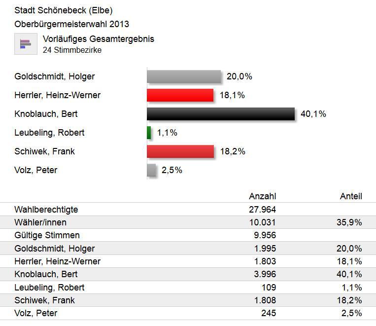 Wahlergebnis Oberbürgermeisterwahl in Schönebeck